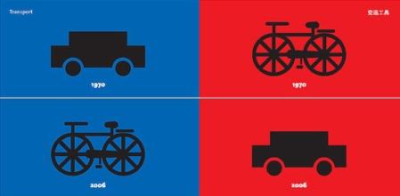 ewolucja_sposobu_transportu